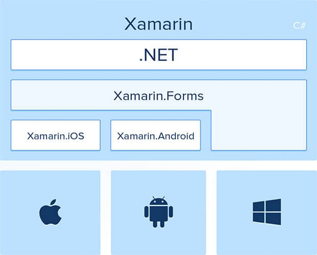 Xamarin Forms - Build Native Cross-platform Apps with C-sharp